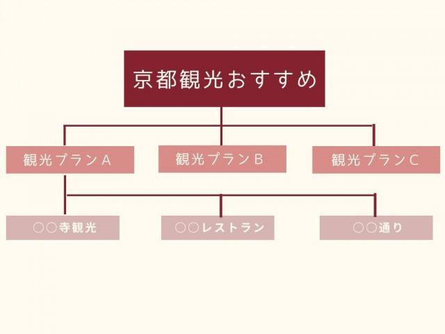 サイト設計の階層構造例